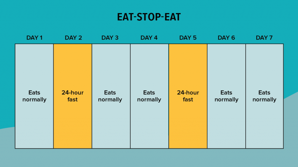 eat stop eat method intermittent fasting