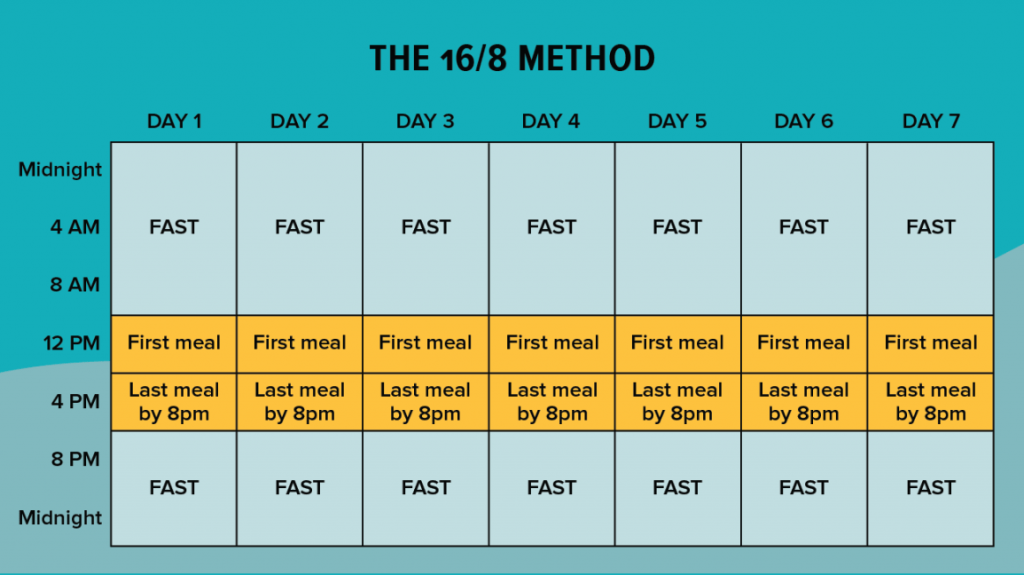 the 16/8 method intermittent fasting