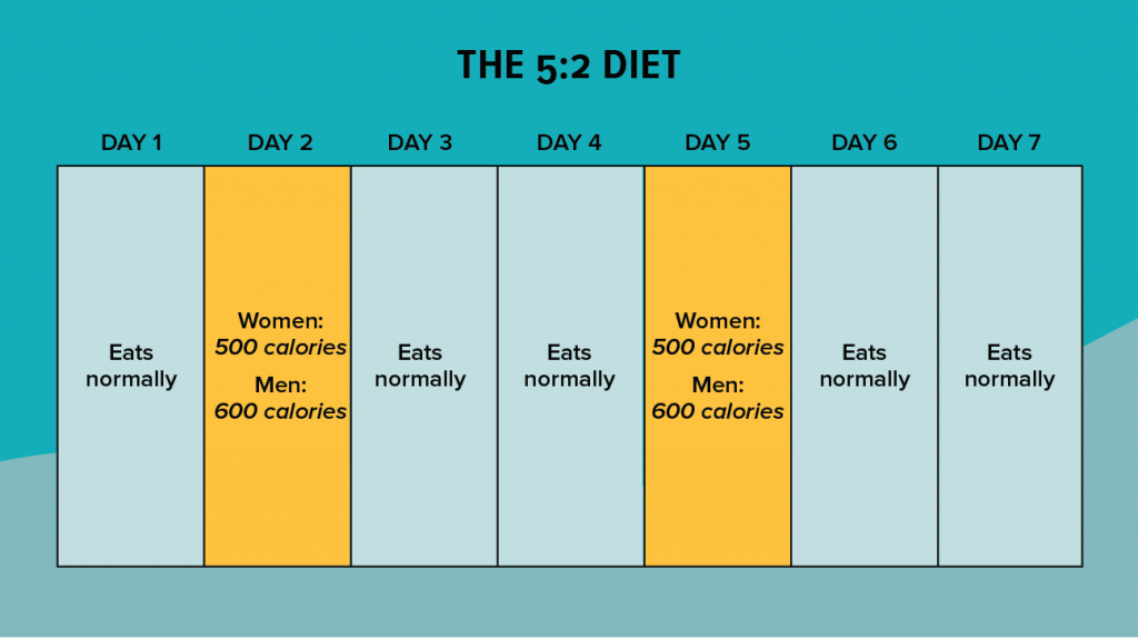 the 5:2 diet method intermittent fasting